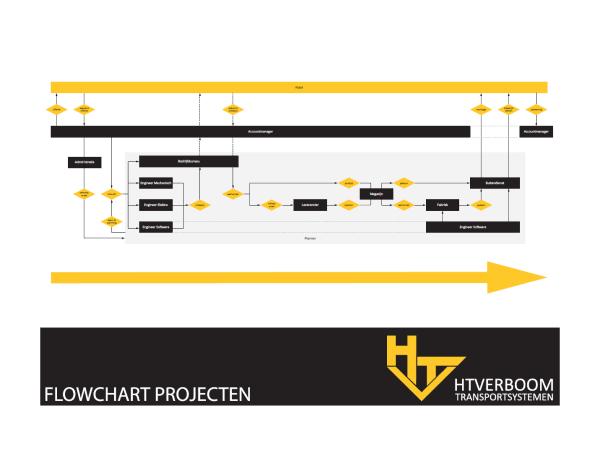 Flow Chart HT Verboom